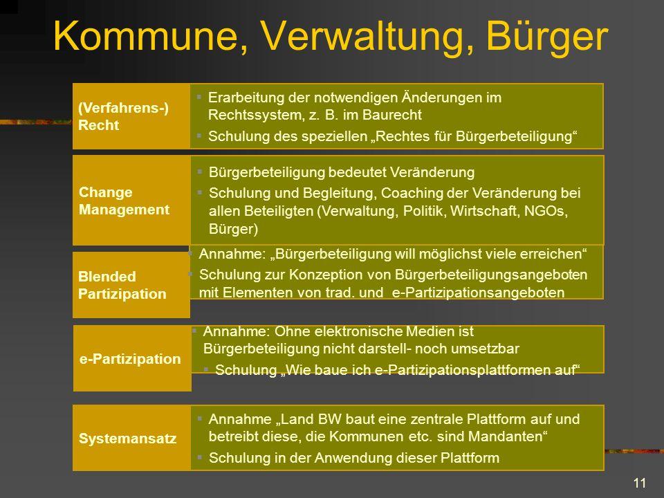 11 Kommune, Verwaltung, Bürger (Verfahrens-) Recht  Erarbeitung der notwendigen Änderungen im Rechtssystem, z.