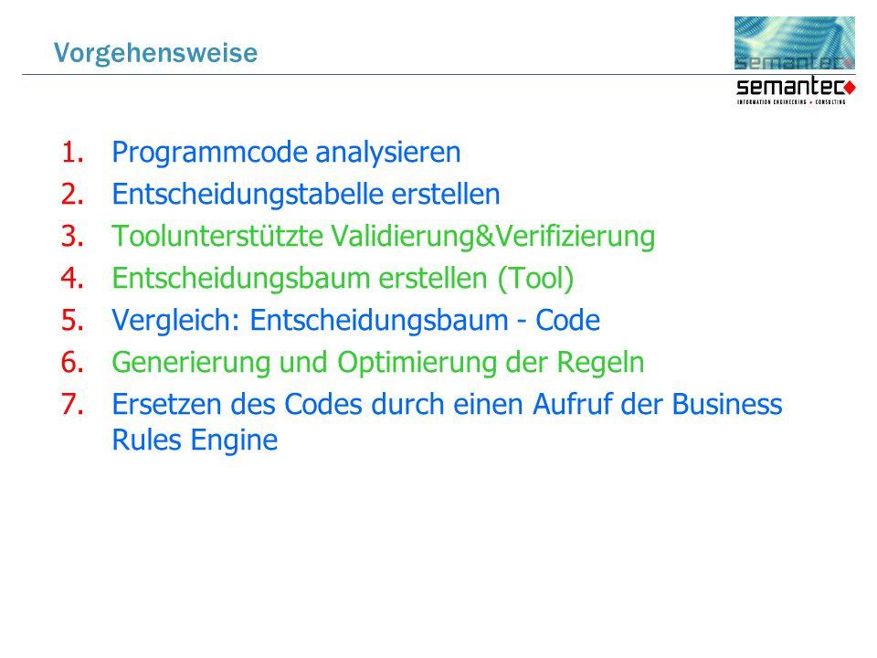 1.Programmcode analysieren 2.Entscheidungstabelle erstellen 3.Toolunterstützte Validierung&Verifizierung 4.Entscheidungsbaum erstellen (Tool) 5.Vergleich: Entscheidungsbaum - Code 6.Generierung und Optimierung der Regeln 7.Ersetzen des Codes durch einen Aufruf der Business Rules Engine Vorgehensweise