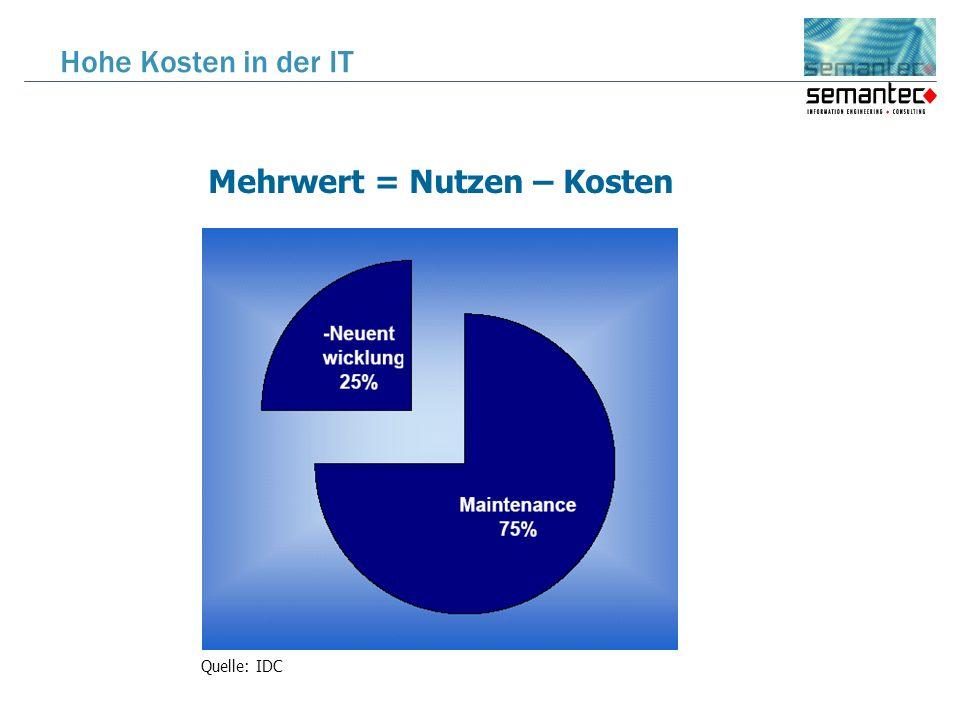 Mehrwert = Nutzen – Kosten Hohe Kosten in der IT Quelle: IDC