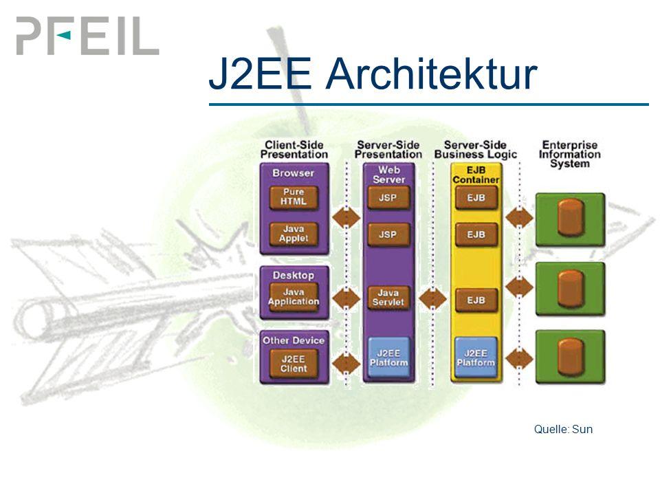 J2EE Architektur Quelle: Sun
