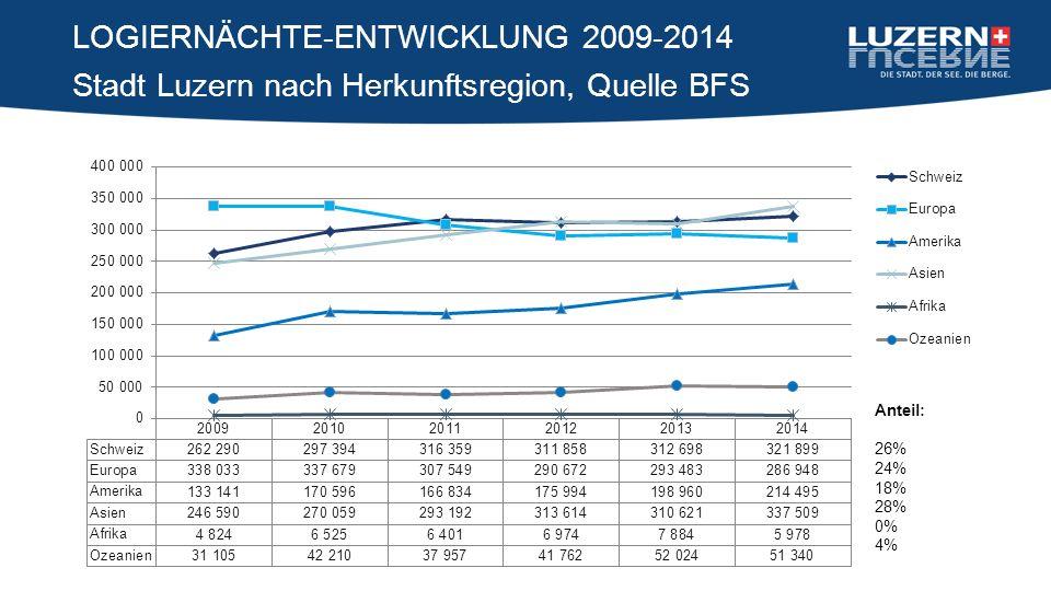 Stadt Luzern nach Herkunftsregion, Quelle BFS LOGIERNÄCHTE-ENTWICKLUNG 2009-2014