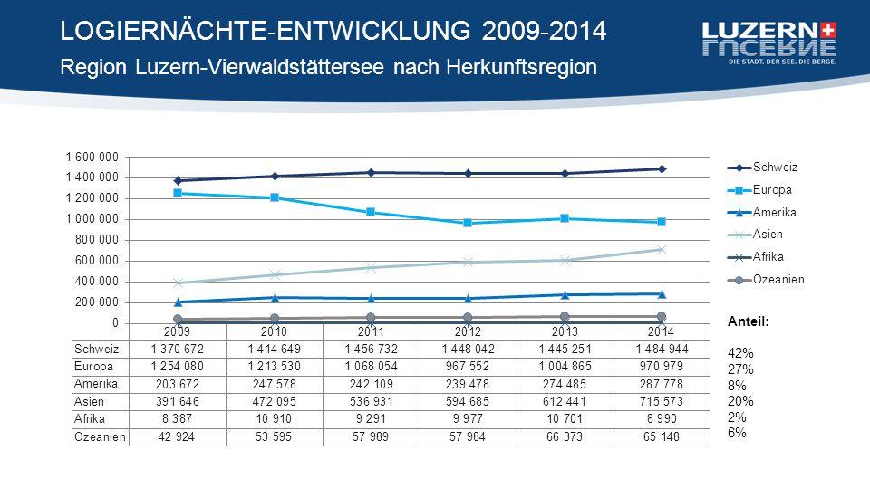 Region Luzern-Vierwaldstättersee nach Herkunftsregion LOGIERNÄCHTE-ENTWICKLUNG 2009-2014