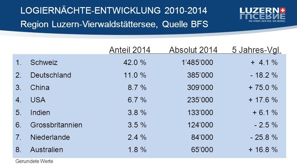 Region Luzern-Vierwaldstättersee, Quelle BFS LOGIERNÄCHTE-ENTWICKLUNG 2010-2014 1.Schweiz42.0 %1'485'000+ 4.1 % 2.Deutschland11.0 %385'000- 18.2 % 3.China 8.7 % 309'000+ 75.0 % 4.USA6.7 %235'000+ 17.6 % 5.Indien 3.8 % 133'000+ 6.1 % 6.Grossbritannien 3.5 % 124'000- 2.5 % 7.Niederlande2.4 %84'000- 25.8 % 8.Australien 1.8 % 65'000+ 16.8 % Gerundete Werte Anteil 2014Absolut 2014 5 Jahres-Vgl.