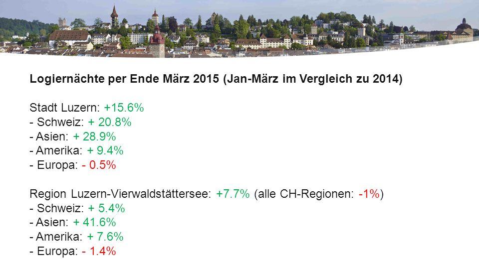 Logiernächte per Ende März 2015 (Jan-März im Vergleich zu 2014) Stadt Luzern: +15.6% - Schweiz: + 20.8% - Asien: + 28.9% - Amerika: + 9.4% - Europa: - 0.5% Region Luzern-Vierwaldstättersee: +7.7% (alle CH-Regionen: -1%) - Schweiz: + 5.4% - Asien: + 41.6% - Amerika: + 7.6% - Europa: - 1.4%