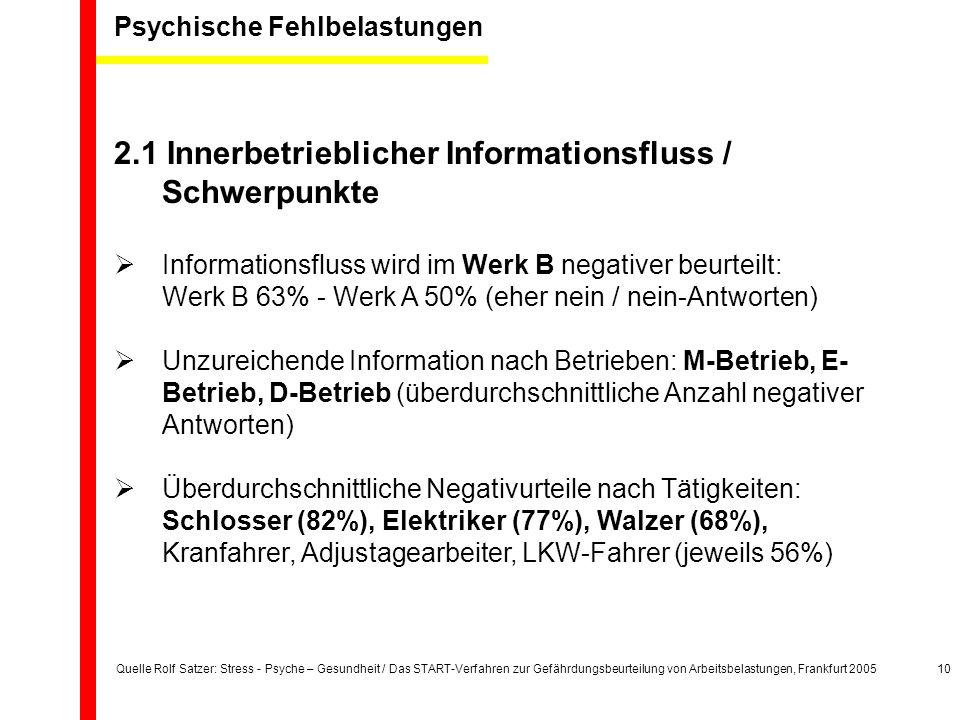 Quelle Rolf Satzer: Stress - Psyche – Gesundheit / Das START-Verfahren zur Gefährdungsbeurteilung von Arbeitsbelastungen, Frankfurt 200510 2.1 Innerbetrieblicher Informationsfluss / Schwerpunkte  Informationsfluss wird im Werk B negativer beurteilt: Werk B 63% - Werk A 50% (eher nein / nein-Antworten)  Unzureichende Information nach Betrieben: M-Betrieb, E- Betrieb, D-Betrieb (überdurchschnittliche Anzahl negativer Antworten)  Überdurchschnittliche Negativurteile nach Tätigkeiten: Schlosser (82%), Elektriker (77%), Walzer (68%), Kranfahrer, Adjustagearbeiter, LKW-Fahrer (jeweils 56%) Psychische Fehlbelastungen