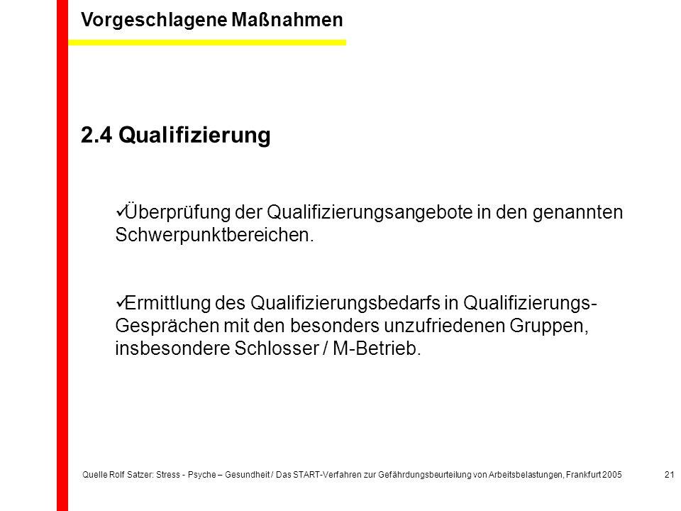 Quelle Rolf Satzer: Stress - Psyche – Gesundheit / Das START-Verfahren zur Gefährdungsbeurteilung von Arbeitsbelastungen, Frankfurt 200521 Vorgeschlagene Maßnahmen 2.4 Qualifizierung Überprüfung der Qualifizierungsangebote in den genannten Schwerpunktbereichen.