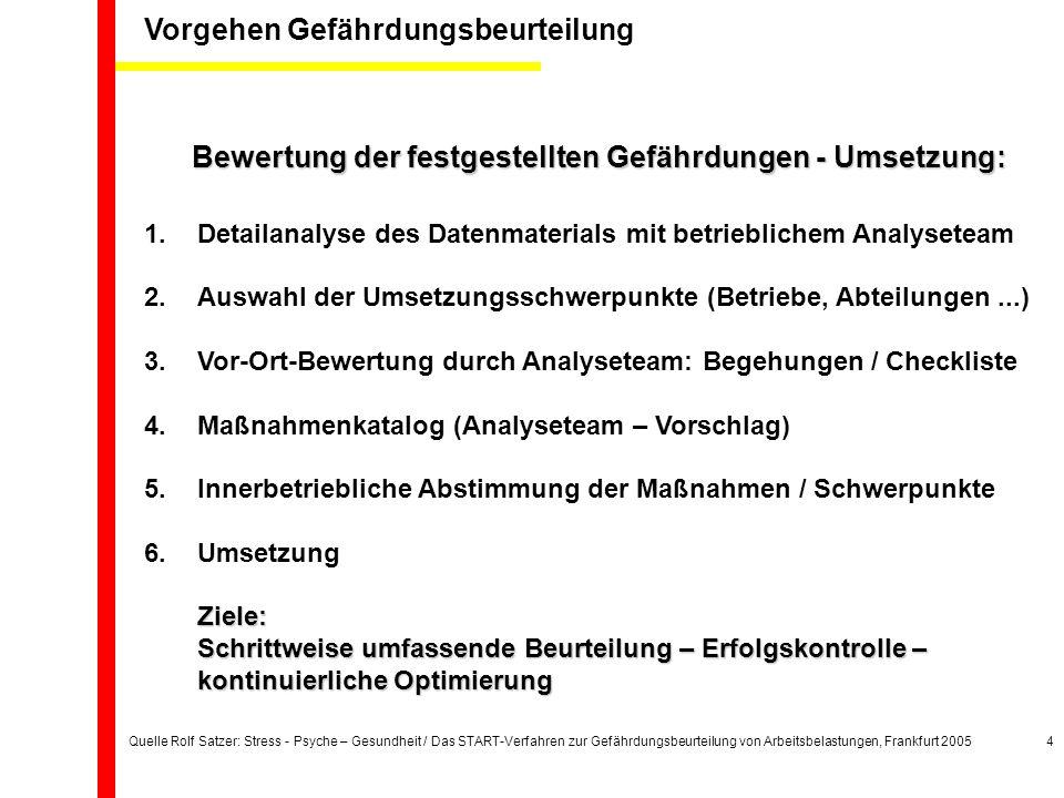 Quelle Rolf Satzer: Stress - Psyche – Gesundheit / Das START-Verfahren zur Gefährdungsbeurteilung von Arbeitsbelastungen, Frankfurt 20054 Bewertung der festgestellten Gefährdungen - Umsetzung: 1.Detailanalyse des Datenmaterials mit betrieblichem Analyseteam 2.Auswahl der Umsetzungsschwerpunkte (Betriebe, Abteilungen...) 3.Vor-Ort-Bewertung durch Analyseteam: Begehungen / Checkliste 4.Maßnahmenkatalog (Analyseteam – Vorschlag) 5.Innerbetriebliche Abstimmung der Maßnahmen / Schwerpunkte 6.UmsetzungZiele: Schrittweise umfassende Beurteilung – Erfolgskontrolle – kontinuierliche Optimierung Vorgehen Gefährdungsbeurteilung