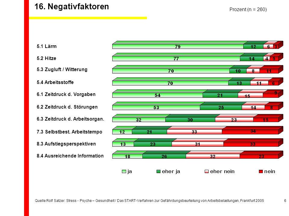 Quelle Rolf Satzer: Stress - Psyche – Gesundheit / Das START-Verfahren zur Gefährdungsbeurteilung von Arbeitsbelastungen, Frankfurt 20056 Prozent (n = 260) 5.1 Lärm 5.2 Hitze 5.3 Zugluft / Witterung 5.4 Arbeitsstoffe 6.1 Zeitdruck d.