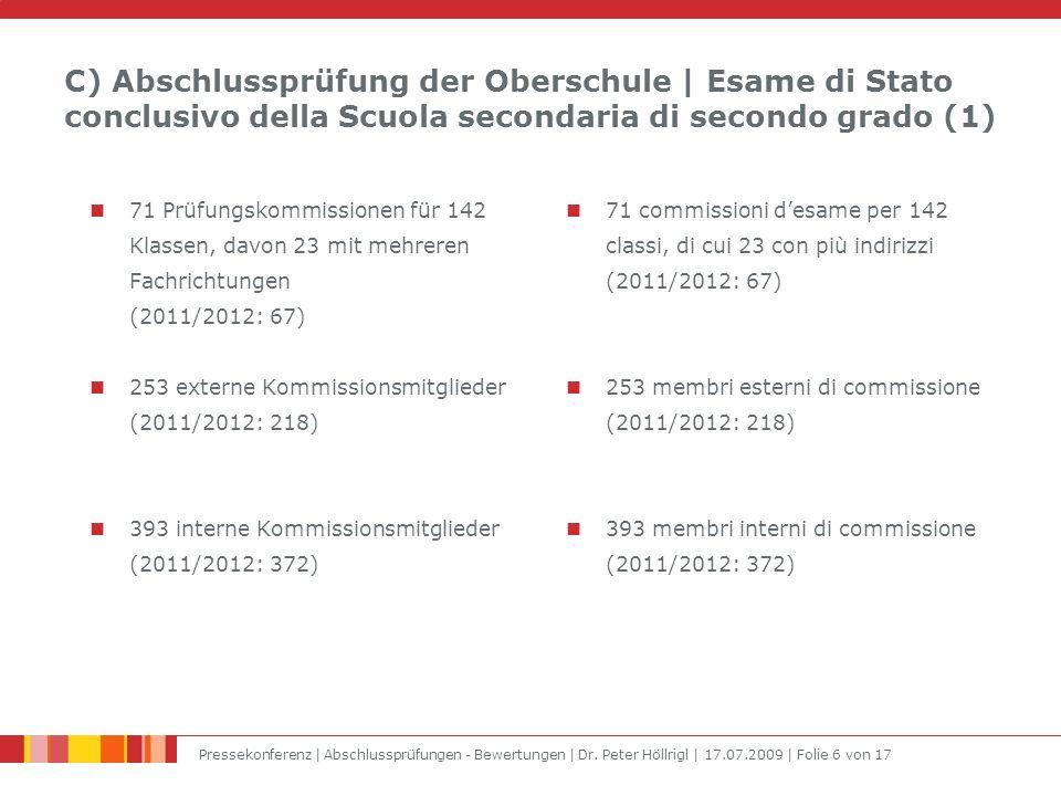 C) Abschlussprüfung der Oberschule | Esame di Stato conclusivo della Scuola secondaria di secondo grado (1) 71 Prüfungskommissionen für 142 Klassen, davon 23 mit mehreren Fachrichtungen (2011/2012: 67) 253 externe Kommissionsmitglieder (2011/2012: 218) 393 interne Kommissionsmitglieder (2011/2012: 372) 71 commissioni d'esame per 142 classi, di cui 23 con più indirizzi (2011/2012: 67) 253 membri esterni di commissione (2011/2012: 218) 393 membri interni di commissione (2011/2012: 372)