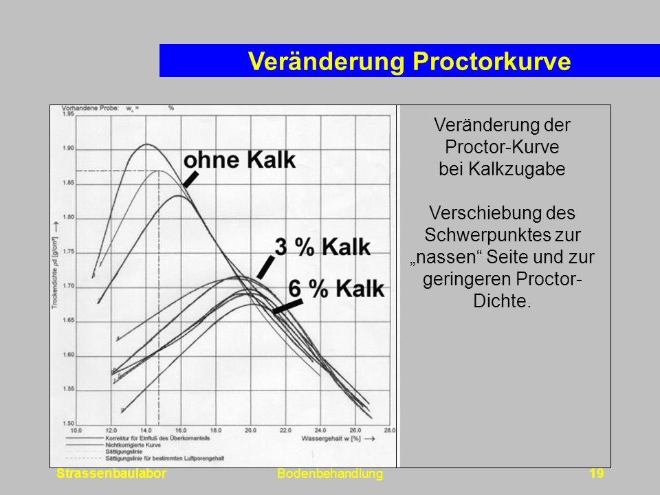 """StrassenbaulaborBodenbehandlung19 Veränderung der Proctor-Kurve bei Kalkzugabe Verschiebung des Schwerpunktes zur """"nassen Seite und zur geringeren Proctor- Dichte."""