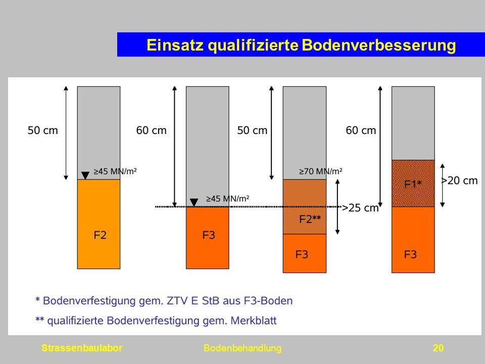 StrassenbaulaborBodenbehandlung20 Einsatz qualifizierte Bodenverbesserung
