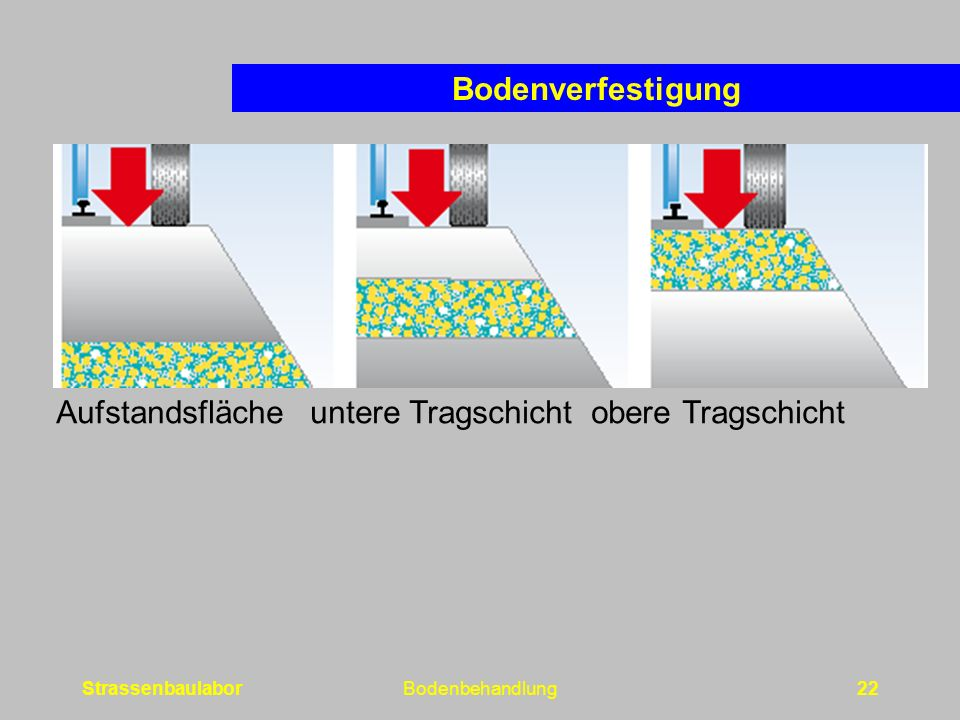 StrassenbaulaborBodenbehandlung22 Bodenverfestigung Aufstandsfläche untere Tragschicht obere Tragschicht