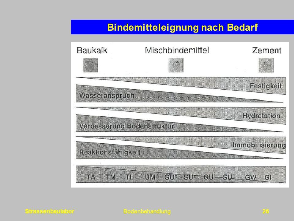 StrassenbaulaborBodenbehandlung26 Bindemitteleignung nach Bedarf