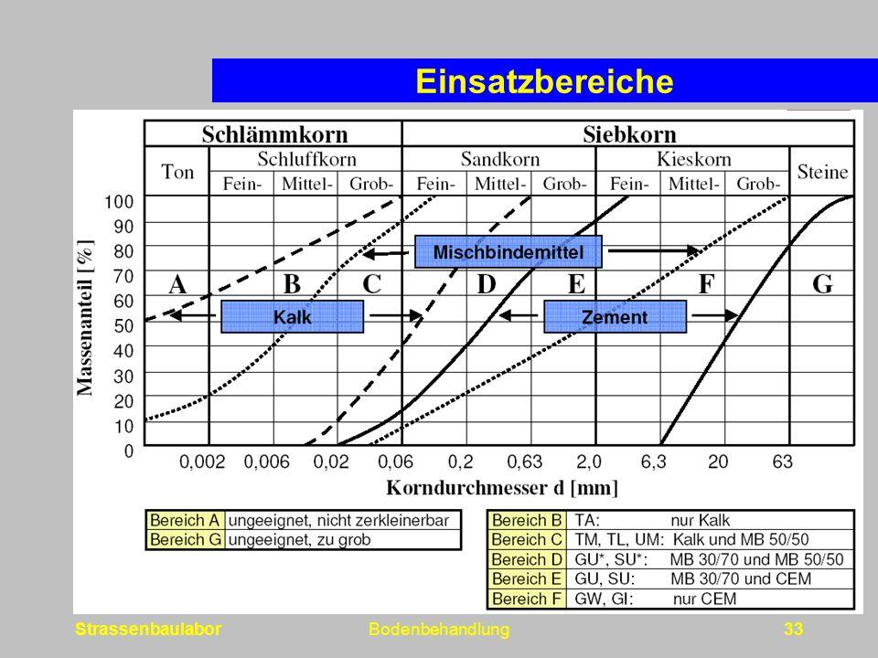StrassenbaulaborBodenbehandlung33 Einsatzbereiche