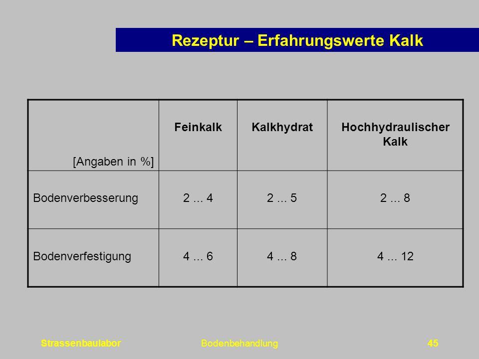 StrassenbaulaborBodenbehandlung45 [Angaben in %] FeinkalkKalkhydratHochhydraulischer Kalk Bodenverbesserung2...