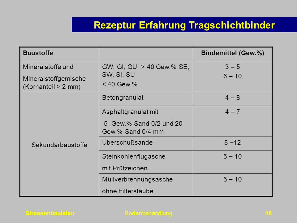 StrassenbaulaborBodenbehandlung46 BaustoffeBindemittel (Gew.%) Mineralstoffe und Mineralstoffgemische (Kornanteil > 2 mm) GW, GI, GU > 40 Gew.% SE, SW, SI, SU < 40 Gew.% 3 – 5 6 – 10 Sekundärbaustoffe Betongranulat4 – 8 Asphaltgranulat mit 5 Gew.% Sand 0/2 und 20 Gew.% Sand 0/4 mm 4 – 7 Überschußsande8 –12 Steinkohlenflugasche mit Prüfzeichen 5 – 10 Müllverbrennungsasche ohne Filterstäube 5 – 10 Rezeptur Erfahrung Tragschichtbinder