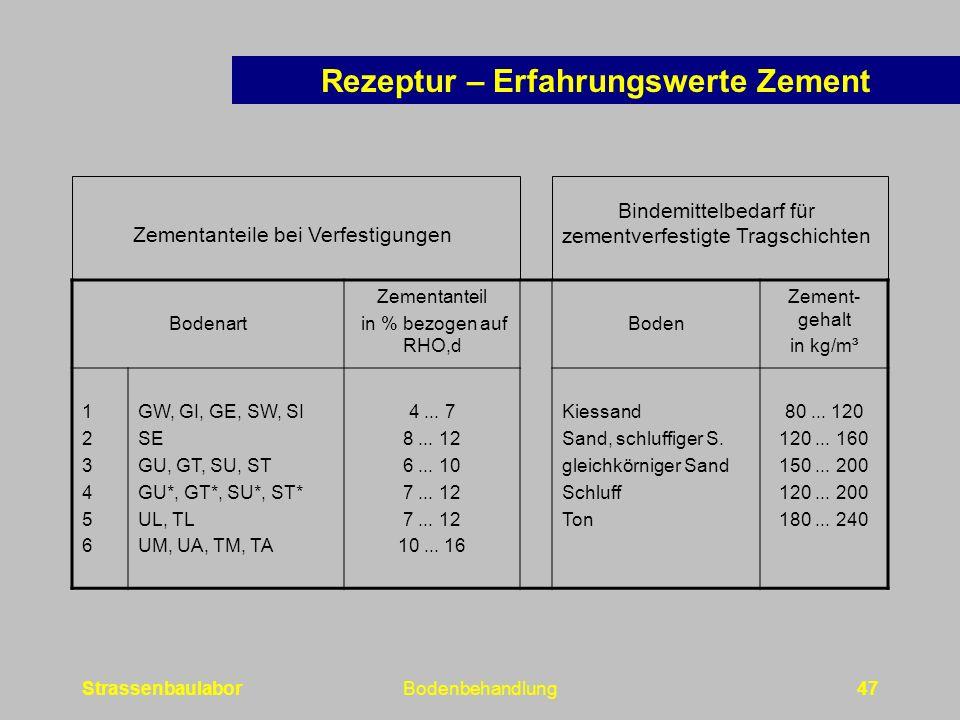 StrassenbaulaborBodenbehandlung47 Bodenart Zementanteil in % bezogen auf RHO,d Boden Zement- gehalt in kg/m³ 123456123456 GW, GI, GE, SW, SI SE GU, GT, SU, ST GU*, GT*, SU*, ST* UL, TL UM, UA, TM, TA 4...