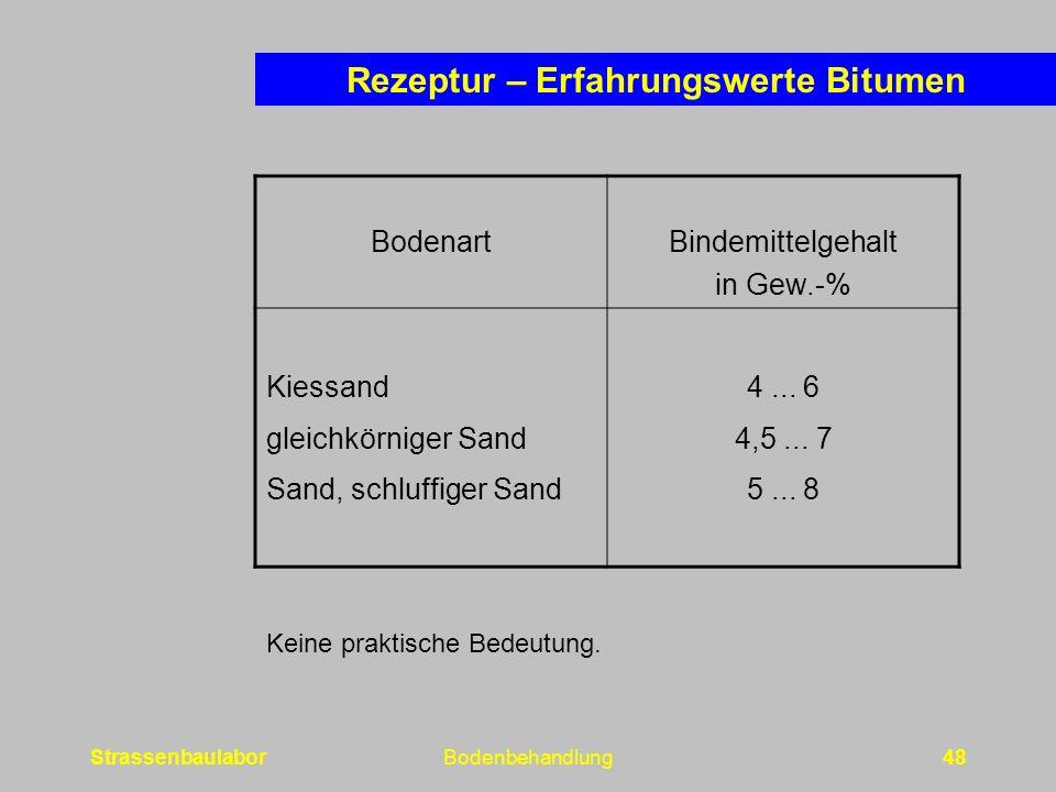 StrassenbaulaborBodenbehandlung48 BodenartBindemittelgehalt in Gew.-% Kiessand gleichkörniger Sand Sand, schluffiger Sand 4...