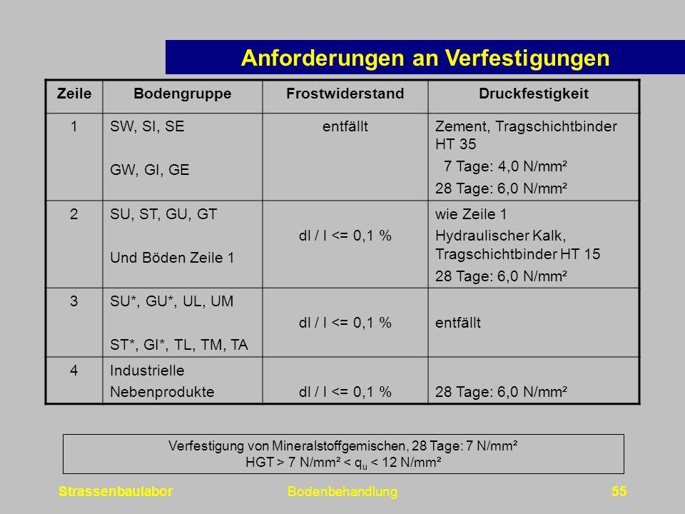 StrassenbaulaborBodenbehandlung55 ZeileBodengruppeFrostwiderstandDruckfestigkeit 1SW, SI, SE GW, GI, GE entfälltZement, Tragschichtbinder HT 35 7 Tage: 4,0 N/mm² 28 Tage: 6,0 N/mm² 2SU, ST, GU, GT Und Böden Zeile 1 dl / l <= 0,1 % wie Zeile 1 Hydraulischer Kalk, Tragschichtbinder HT 15 28 Tage: 6,0 N/mm² 3SU*, GU*, UL, UM ST*, GI*, TL, TM, TA dl / l <= 0,1 %entfällt 4Industrielle Nebenproduktedl / l <= 0,1 %28 Tage: 6,0 N/mm² Verfestigung von Mineralstoffgemischen, 28 Tage: 7 N/mm² HGT > 7 N/mm² < q u < 12 N/mm² Anforderungen an Verfestigungen