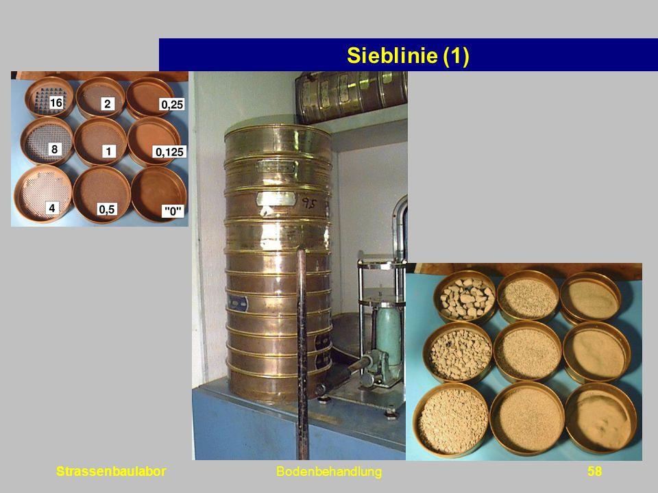 StrassenbaulaborBodenbehandlung58 Sieblinie (1)