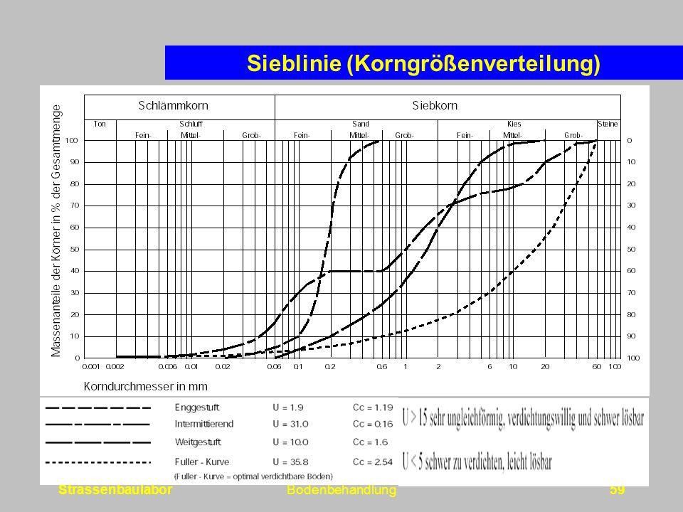 StrassenbaulaborBodenbehandlung59 Sieblinie (Korngrößenverteilung)