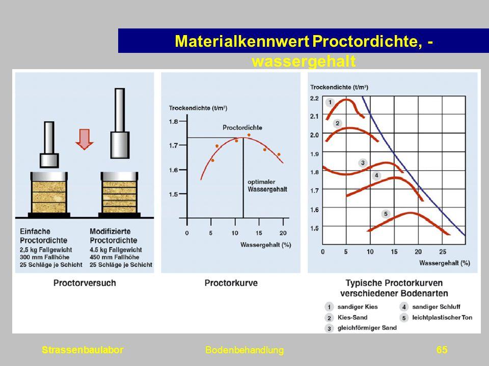 StrassenbaulaborBodenbehandlung65 Materialkennwert Proctordichte, - wassergehalt