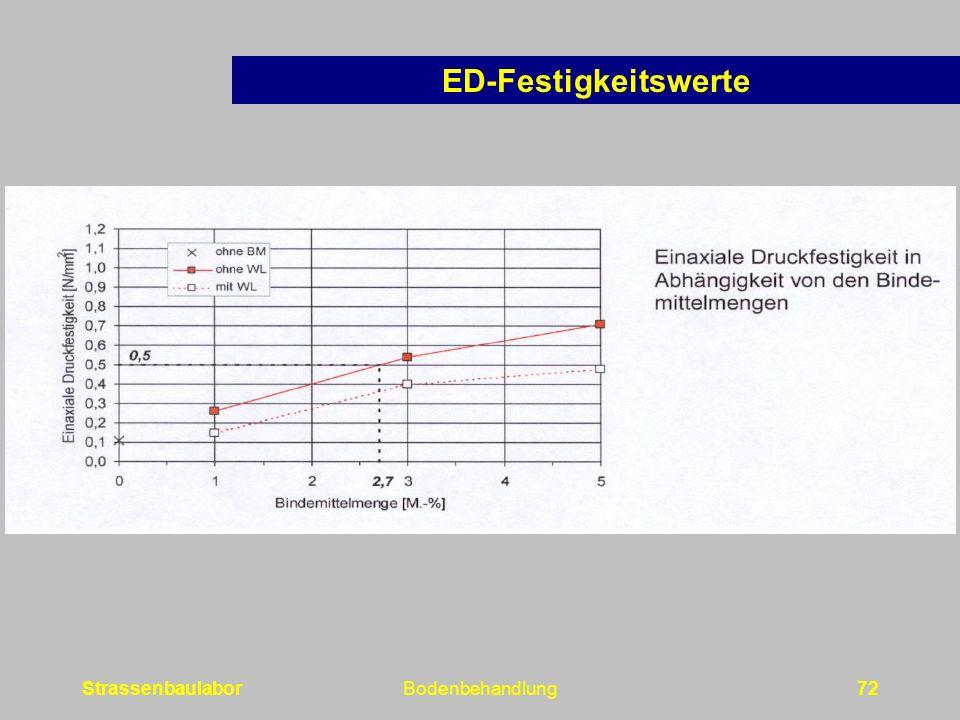 StrassenbaulaborBodenbehandlung72 ED-Festigkeitswerte