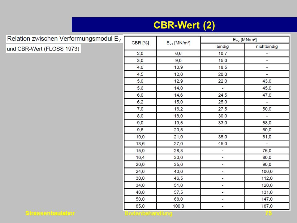 StrassenbaulaborBodenbehandlung75 CBR-Wert (2)