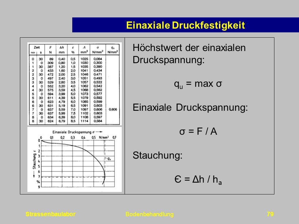 StrassenbaulaborBodenbehandlung79 Höchstwert der einaxialen Druckspannung: q u = max σ Einaxiale Druckspannung: σ = F / A Stauchung: Є = Δh / h a Einaxiale Druckfestigkeit