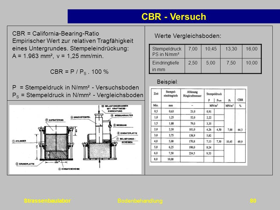 StrassenbaulaborBodenbehandlung80 CBR = California-Bearing-Ratio Empirischer Wert zur relativen Tragfähigkeit eines Untergrundes.