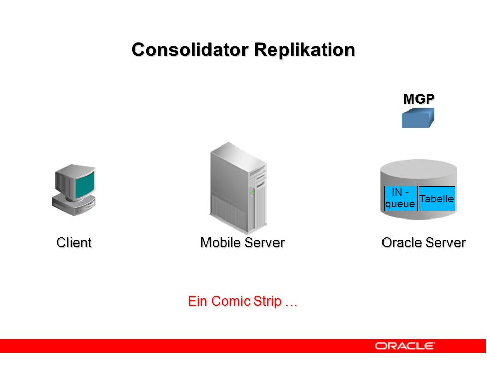 Consolidator Replikation Client Mobile Server Oracle Server MGP IN - queue Tabelle Ein Comic Strip …
