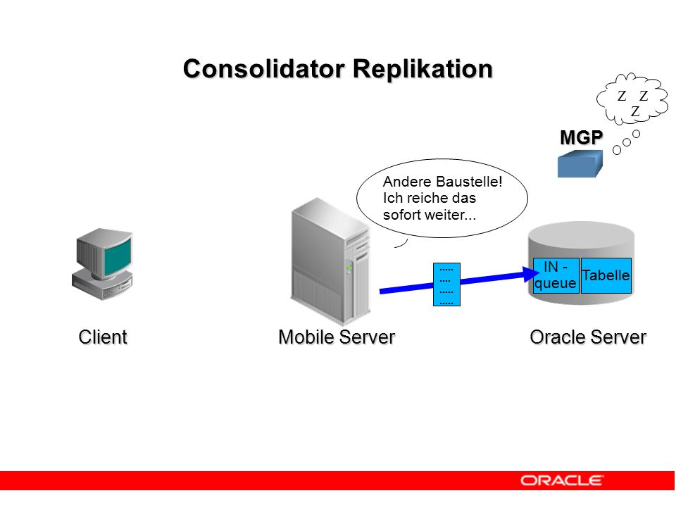 Consolidator Replikation MGP Andere Baustelle! Ich reiche das sofort weiter... IN - queue Tabelle.............. ZZ Z Client Mobile Server Oracle Serve