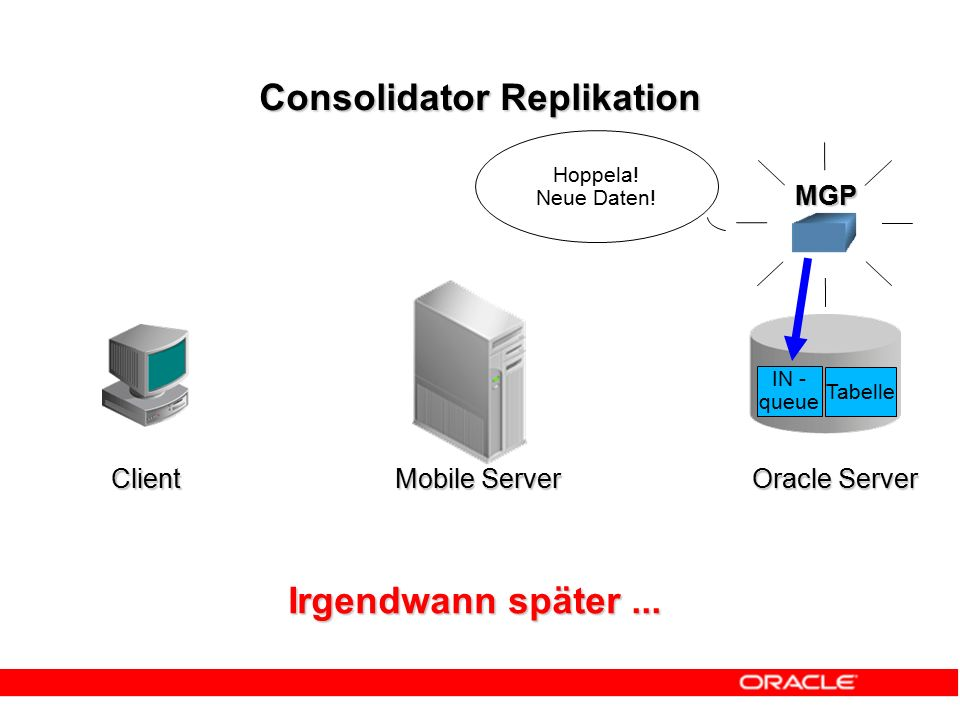 Consolidator Replikation MGP IN - queue Tabelle Irgendwann später... Hoppela! Neue Daten! Client Mobile Server Oracle Server