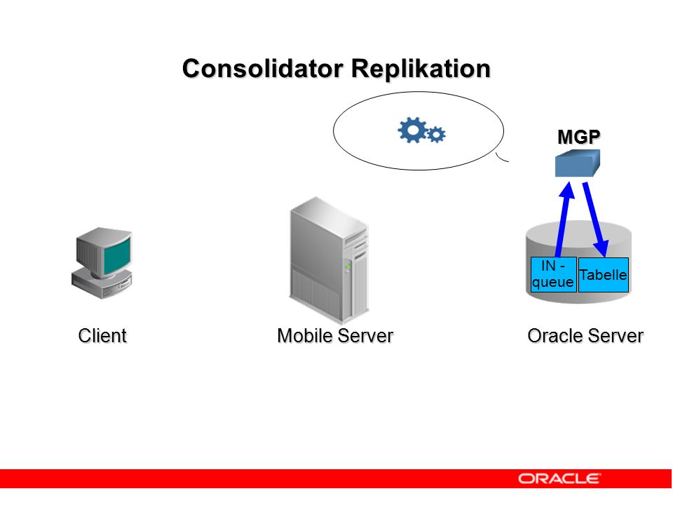 MGP IN - queue Tabelle Consolidator Replikation Client Mobile Server Oracle Server