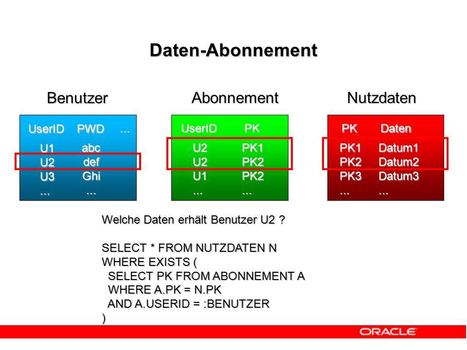 Daten-Abonnement Benutzer AbonnementNutzdaten UserID PWD...