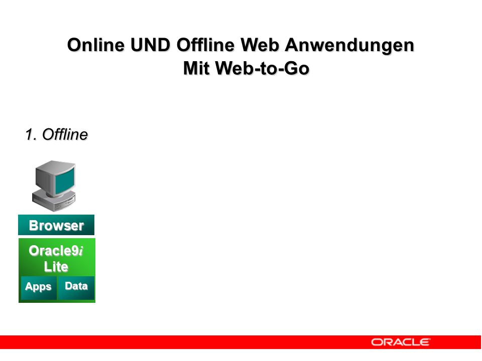 1. Offline Data Oracle9 i Lite Apps Data Browser Online UND Offline Web Anwendungen Mit Web-to-Go