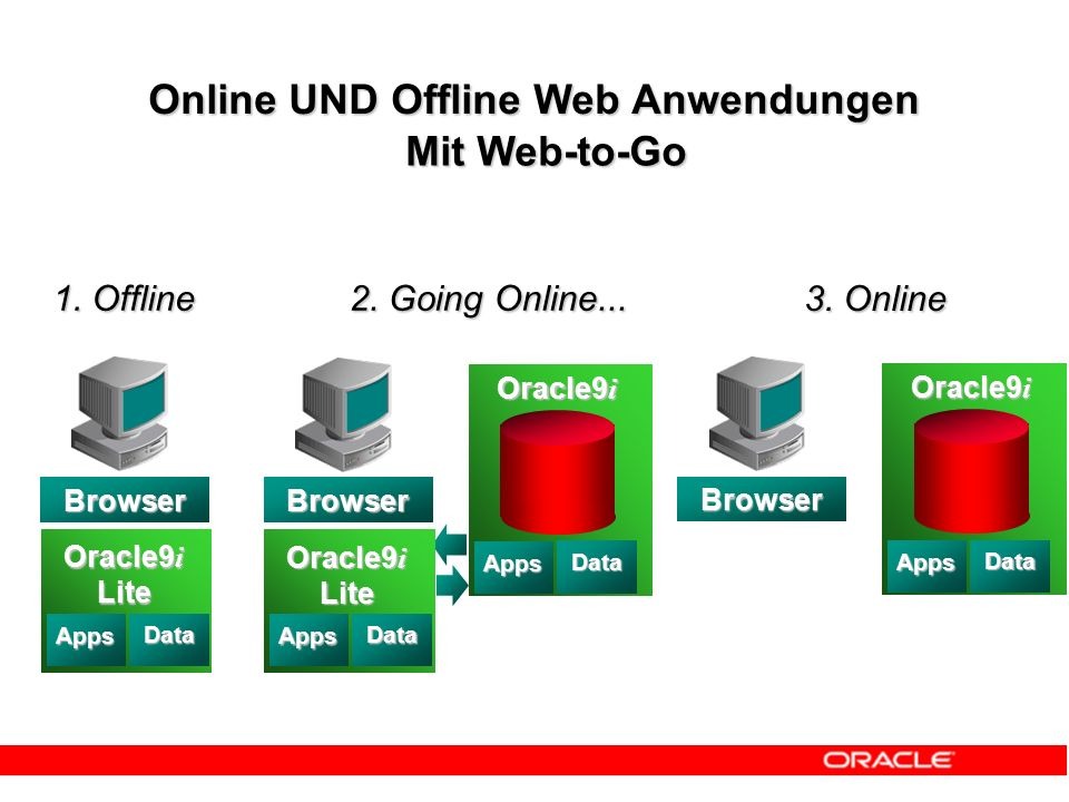 3. Online Online UND Offline Web Anwendungen Mit Web-to-Go 1. Offline Data Oracle9 i Lite Apps Data BrowserBrowser 2. Going Online... Oracle9 i Data A