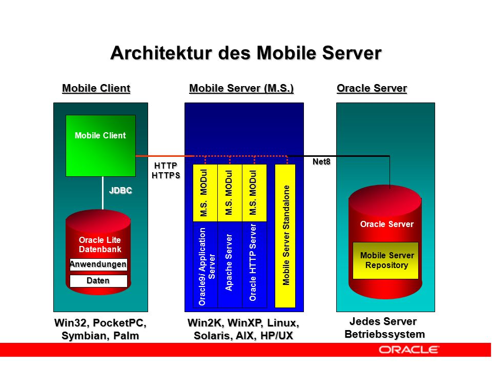 Mobile Client Anwendungen Daten Oracle Lite Datenbank JDBC Oracle9i Application Server M.S. MODul Apache Server M.S. MODul Oracle HTTP Server M.S. MOD