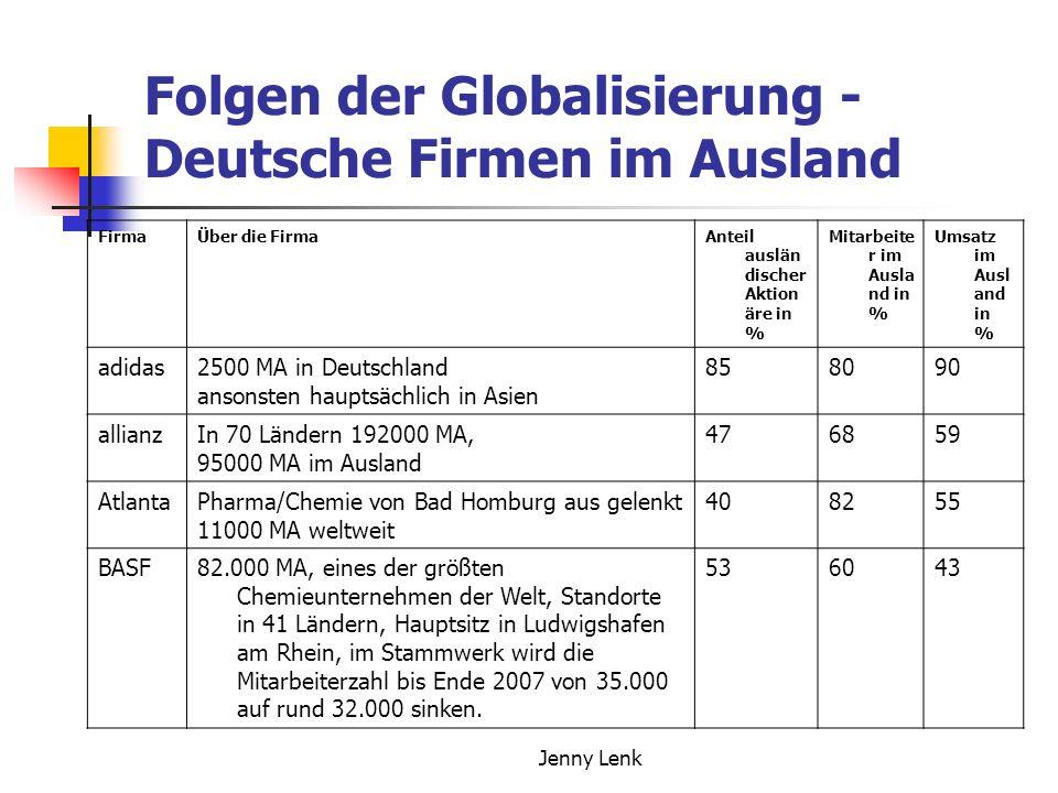 Jenny Lenk Folgen der Globalisierung - Deutsche Firmen im Ausland FirmaÜber die FirmaAnteil auslän discher Aktion äre in % Mitarbeite r im Ausla nd in % Umsatz im Ausl and in % adidas2500 MA in Deutschland ansonsten hauptsächlich in Asien 858090 allianzIn 70 Ländern 192000 MA, 95000 MA im Ausland 476859 AtlantaPharma/Chemie von Bad Homburg aus gelenkt 11000 MA weltweit 408255 BASF82.000 MA, eines der größten Chemieunternehmen der Welt, Standorte in 41 Ländern, Hauptsitz in Ludwigshafen am Rhein, im Stammwerk wird die Mitarbeiterzahl bis Ende 2007 von 35.000 auf rund 32.000 sinken.