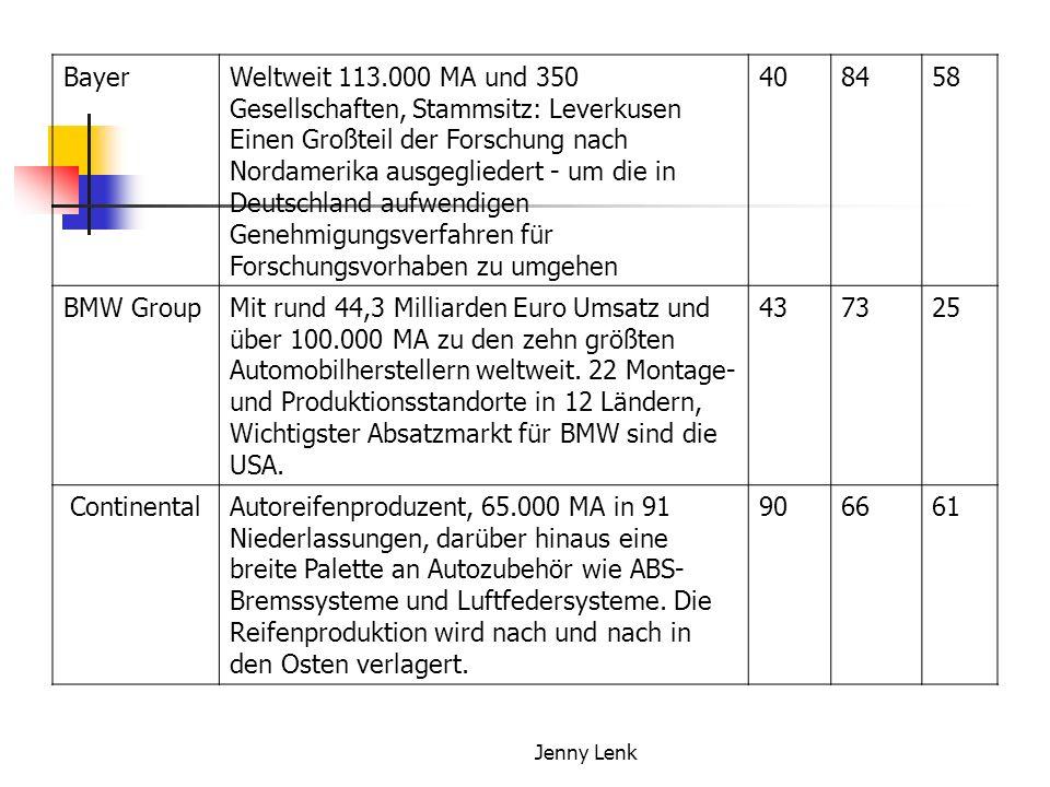 Jenny Lenk BayerWeltweit 113.000 MA und 350 Gesellschaften, Stammsitz: Leverkusen Einen Großteil der Forschung nach Nordamerika ausgegliedert - um die in Deutschland aufwendigen Genehmigungsverfahren für Forschungsvorhaben zu umgehen 408458 BMW GroupMit rund 44,3 Milliarden Euro Umsatz und über 100.000 MA zu den zehn größten Automobilherstellern weltweit.