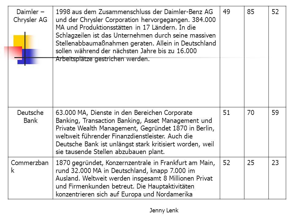 Jenny Lenk Daimler – Chrysler AG 1998 aus dem Zusammenschluss der Daimler-Benz AG und der Chrysler Corporation hervorgegangen. 384.000 MA und Produkti