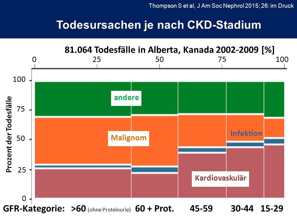 Todesursachen je nach CKD-Stadium Thompson S et al, J Am Soc Nephrol 2015; 26: im Druck 0255075100 0 25 50 75 100 Prozent der Todesfälle 81.064 Todesfälle in Alberta, Kanada 2002-2009 [%] Kardiovaskulär Malignom andere Infektion GFR-Kategorie: >60 (ohne Proteinurie) 60 + Prot.