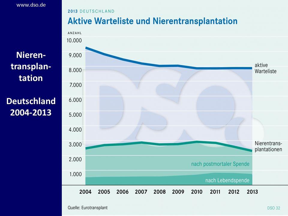 Nieren- transplan- tation Deutschland 2004-2013 www.dso.de