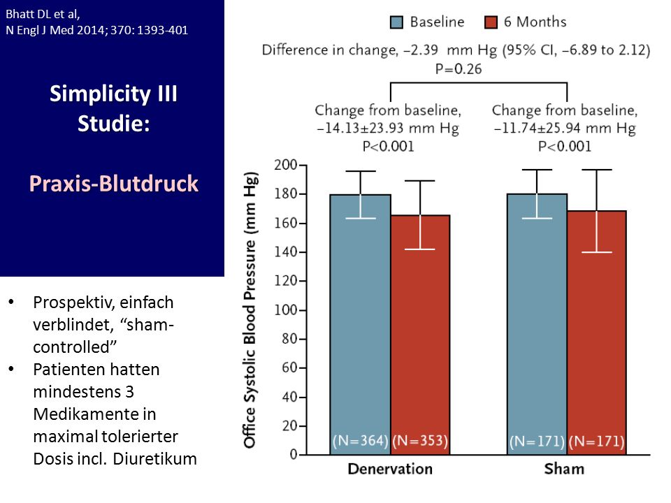 Simplicity III Studie:Praxis-Blutdruck Prospektiv, einfach verblindet, sham- controlled Patienten hatten mindestens 3 Medikamente in maximal tolerierter Dosis incl.