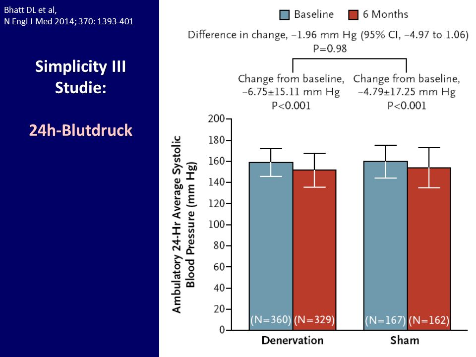 Bhatt DL et al, N Engl J Med 2014; 370: 1393-401 Simplicity III Studie:24h-Blutdruck