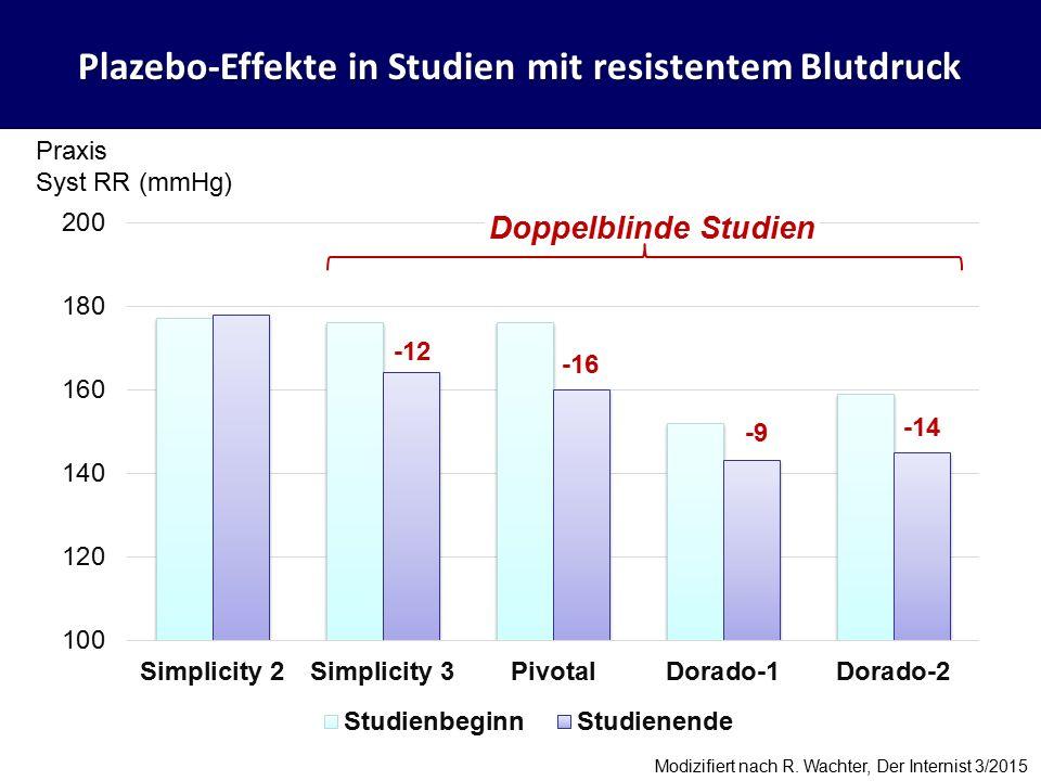 Plazebo-Effekte in Studien mit resistentem Blutdruck -12 -16 -9 -14 Praxis Syst RR (mmHg) Modizifiert nach R.