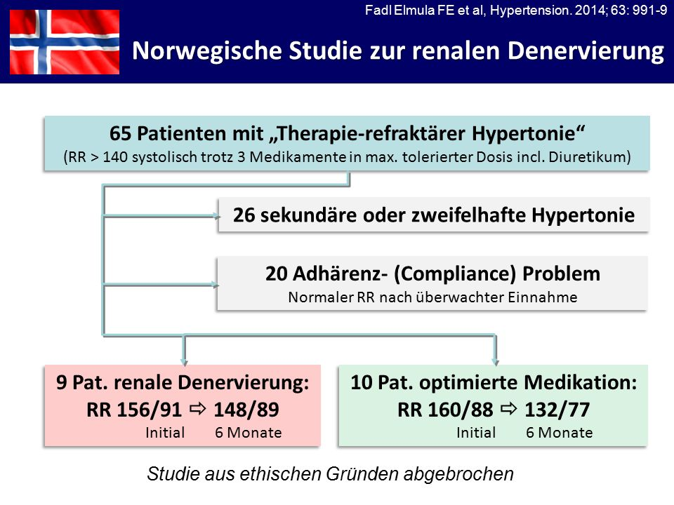 "Norwegische Studie zur renalen Denervierung 65 Patienten mit ""Therapie-refraktärer Hypertonie (RR > 140 systolisch trotz 3 Medikamente in max."
