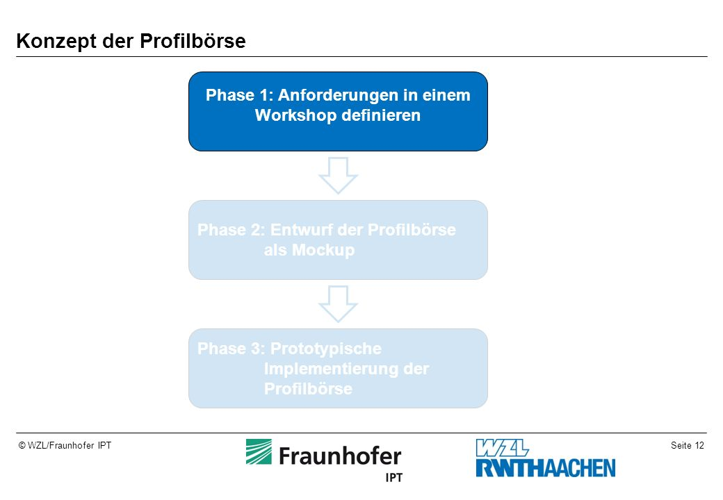 Seite 12© WZL/Fraunhofer IPT Konzept der Profilbörse Phase 1: Anforderungen in einem Workshop definieren Phase 2: Entwurf der Profilbörse als Mockup Phase 3: Prototypische Implementierung der Profilbörse