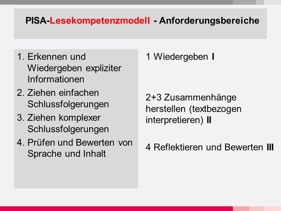 PISA-Lesekompetenzmodell - Anforderungsbereiche 1.Erkennen und Wiedergeben expliziter Informationen 2.Ziehen einfachen Schlussfolgerungen 3.Ziehen komplexer Schlussfolgerungen 4.Prüfen und Bewerten von Sprache und Inhalt 1 Wiedergeben I 2+3 Zusammenhänge herstellen (textbezogen interpretieren) II 4 Reflektieren und Bewerten III