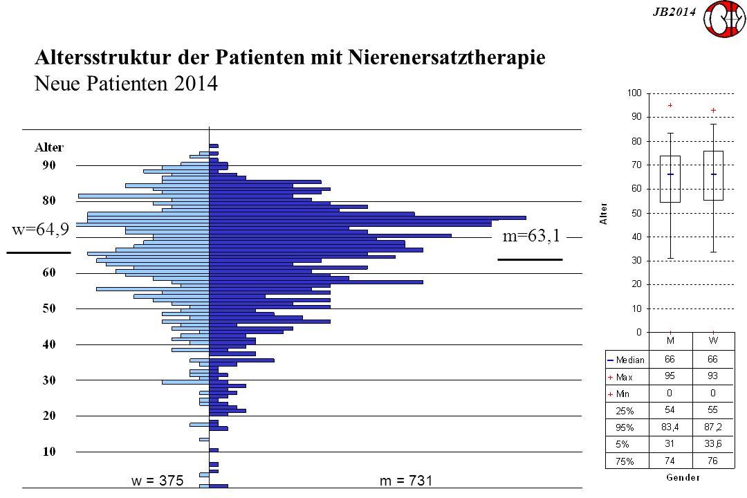 JB2014 Altersstruktur der Patienten mit Nierenersatztherapie Neue Patienten 2014 w = 375m = 731 m=63,1 w=64,9